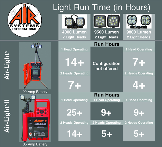 Portable Area Light Run Time Chart