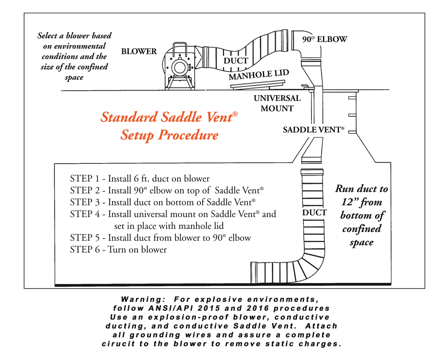 Saddle Vent Setup